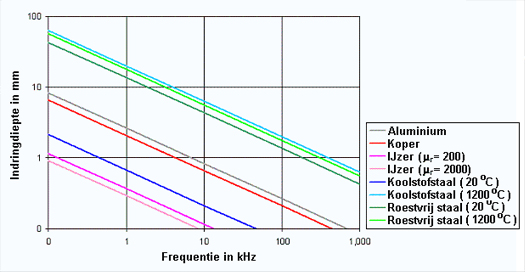 hitte-frequentie